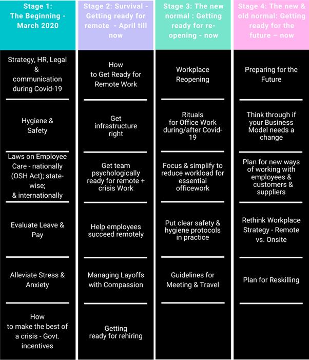 checklist of essential stuff