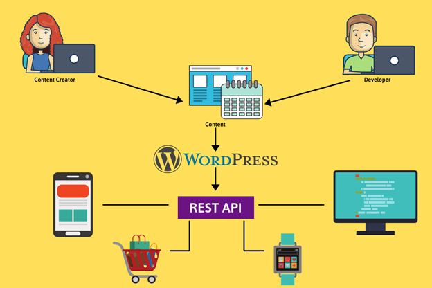 WordPress - ECommerce System Headless Architecture